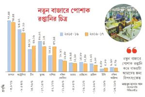 The new market pushes the Bangladesh's readymade garment sector