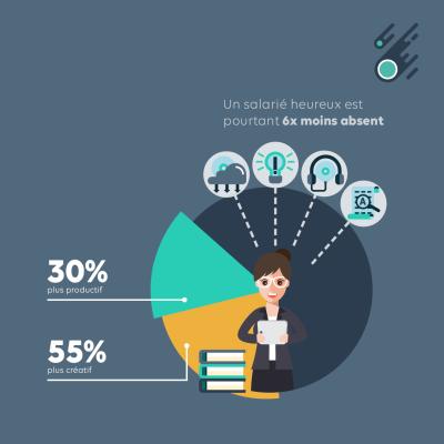 infographie du salarié heureux