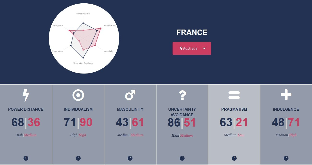 Comparing France to Australia....?