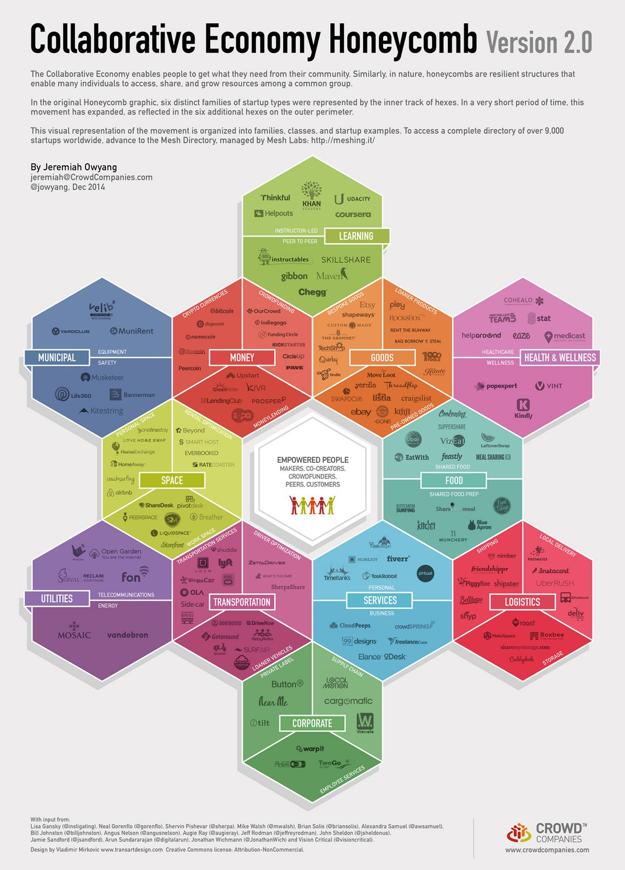 Collaborative Teaching Examples ~ Infographic the collaborative economy honeycomb virgin