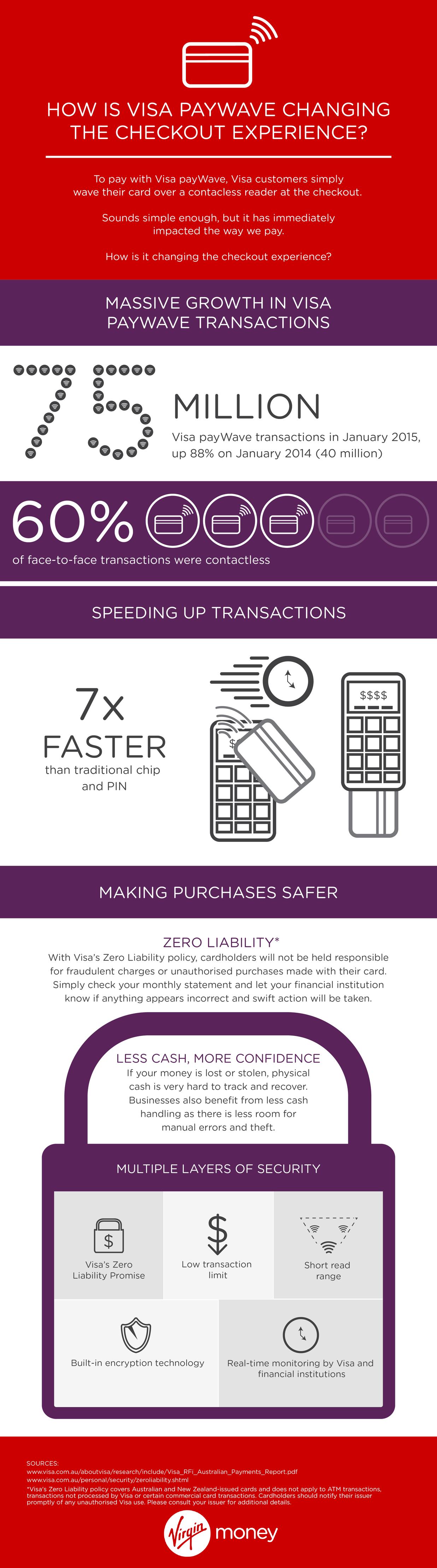 Aus Money Infographic