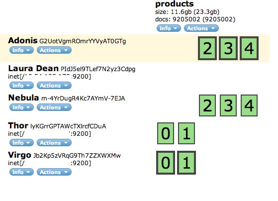 ElasticSearch 5 Node Cluster