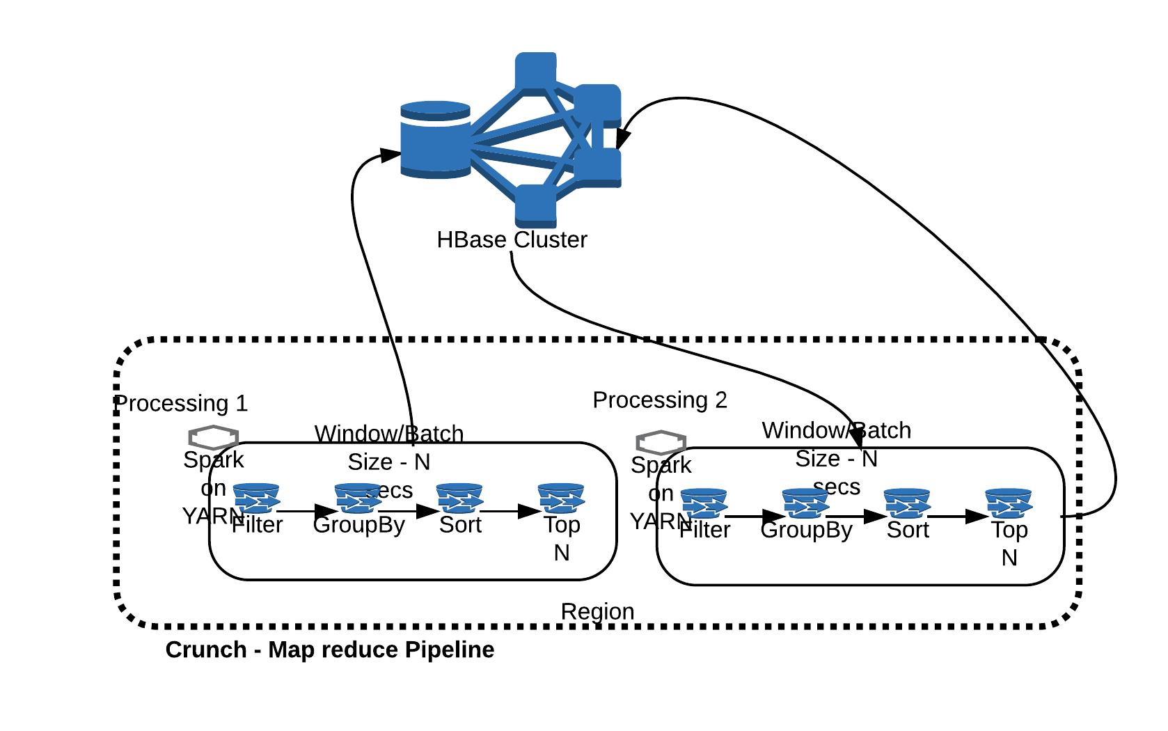 Batch data pipelines