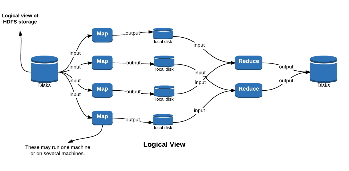 Map Reduce logical view