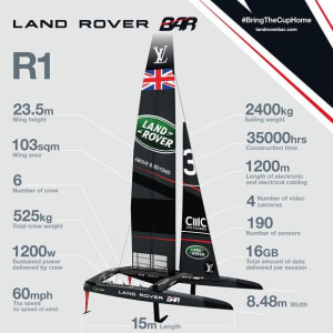 Land Rover BAR launch race boat in Bermuda