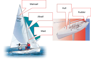 Yamaha tunes up 470 dinghies