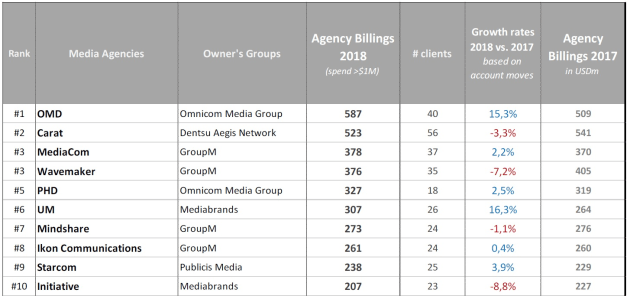 media agency billings 2018