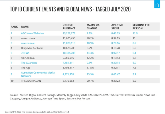 Nielsen july 2020 new websites