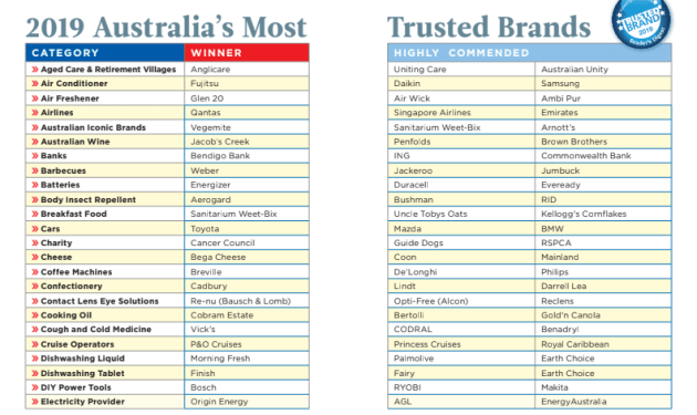 Dettol takes top spot as Australia's most trusted brand - AdNews