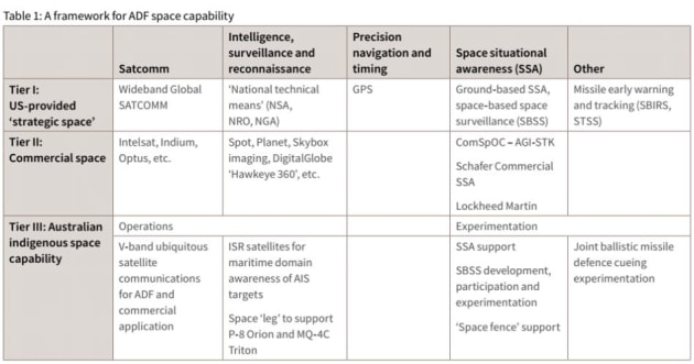 A framework for ADF space capability. Credit: ASPI