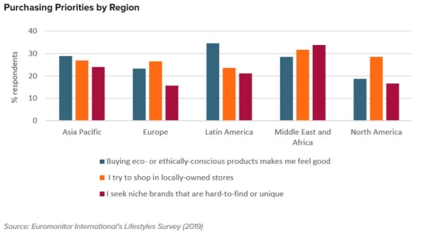 Source: Euromonitor Top 10 Global Consumer Trends 2020 report