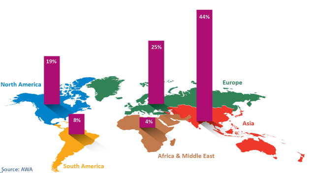 Asia growing fastest: the global label market by region