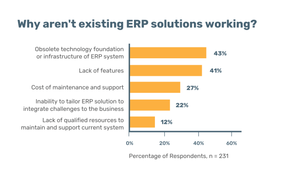 Source: The Cost of Doing Nothing. Why you can't afford to sit on an ERP software decision. Aberdeen Group, March 2017.