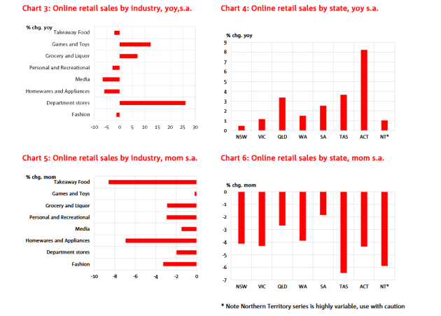 nab-online-retail-sales-index-apr-19-four-graph.png