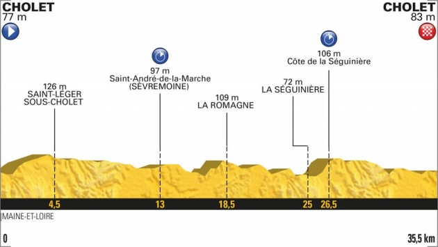 Stage 3 of the 2018 Tour de France will be a 35km Team Time Trial - it will be a stage certain to change the top order of the General Classification.