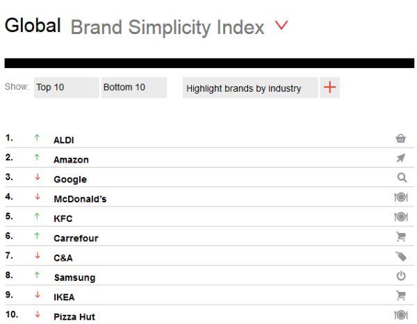 Top 10 Global simple brands. Siegel+Gale.