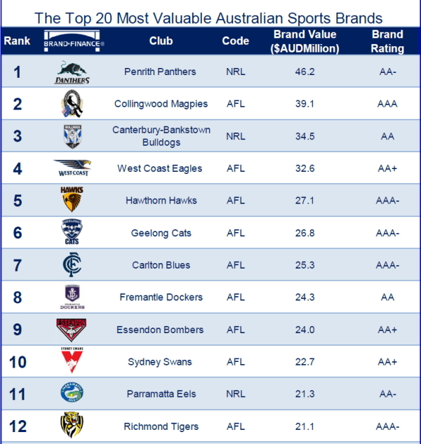 Rugby or footy? Which sports brands are worth the most ...