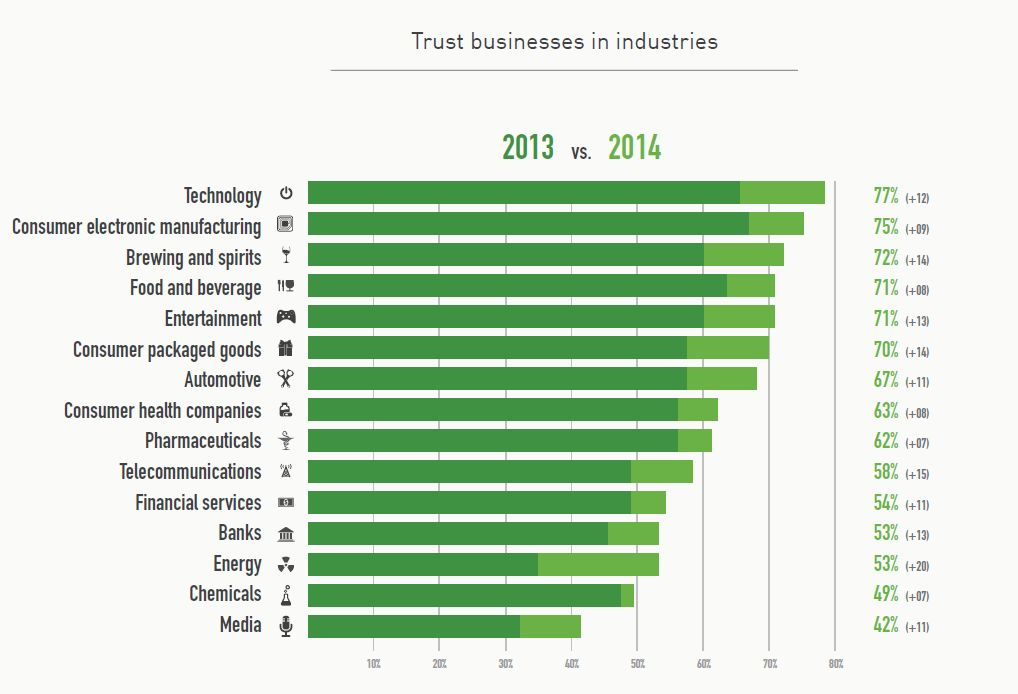 Trust in telcos an energy firms up. People also trust alcohol brands.