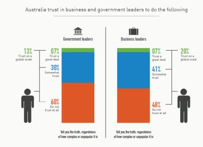 Trust in business is up.