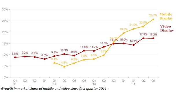 Growth in market share of mobile and video since first quarter 2011