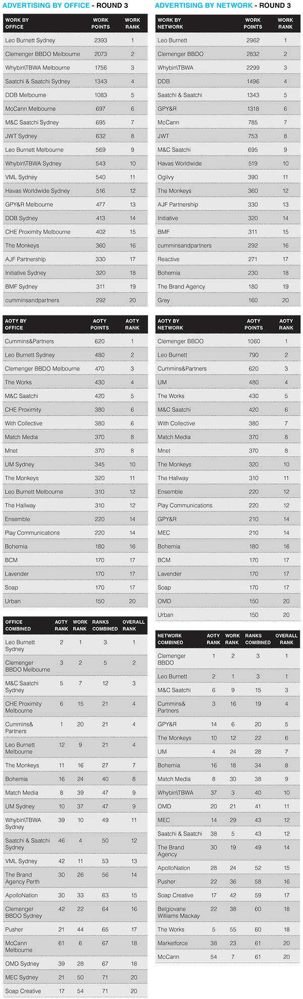 advertising rankings 2014