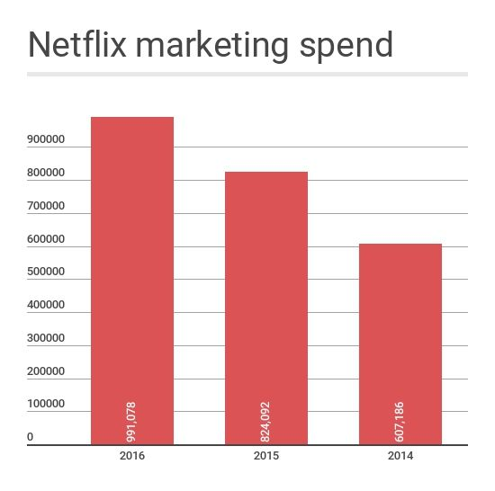 Netflix-marketing-spend.jpg