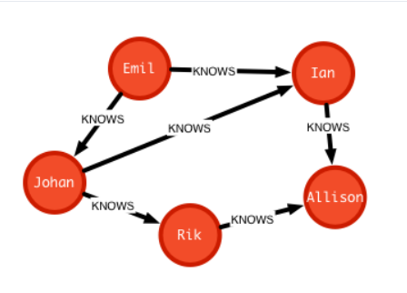 Nodes and relations