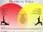 Basic Difference between Pilates and Yoga Exercises