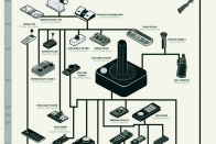 The Evolution Of Video Game Controllers DudeIWantThat