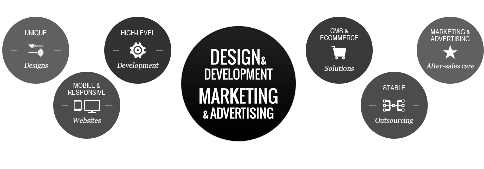 Full Service Agency | Digital Marketing - Exigio