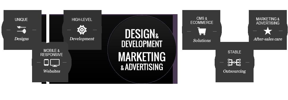 Full Service Agency | Digital Marketing - Exigio