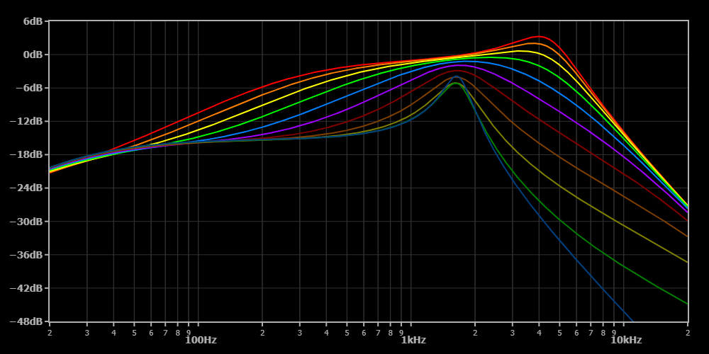 Plot showing the response of a tone control simultaneously rolling off both treble & bass