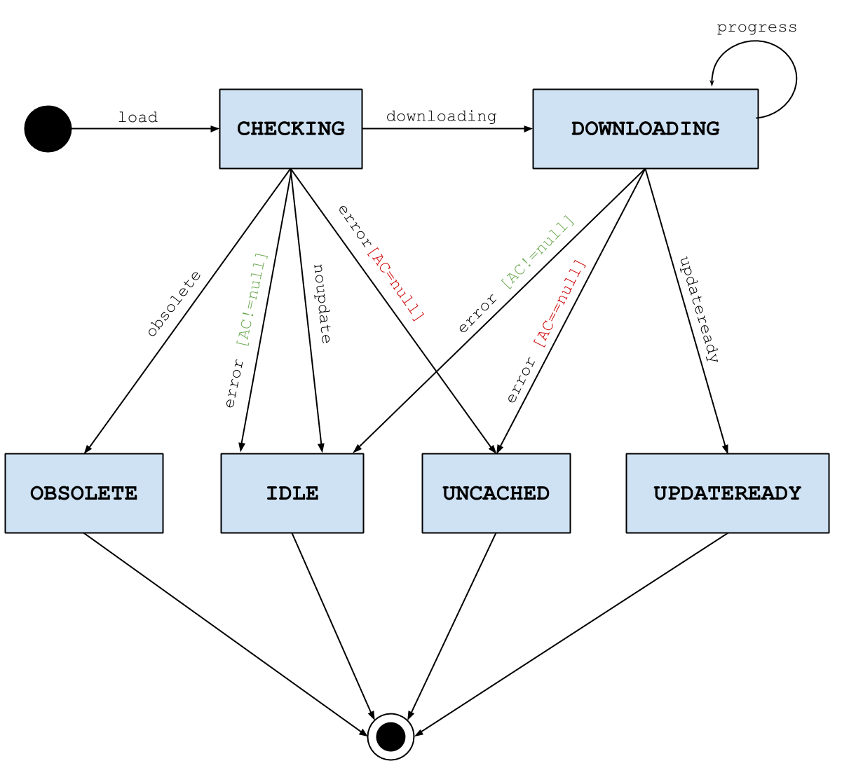Application Cache State Diagram