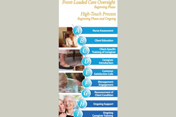 Our client-centered approach to care sets us apart. We know every person and every situation is different. We use our Superior Process to identify a client's particular needs and create a care plan that tends to them.