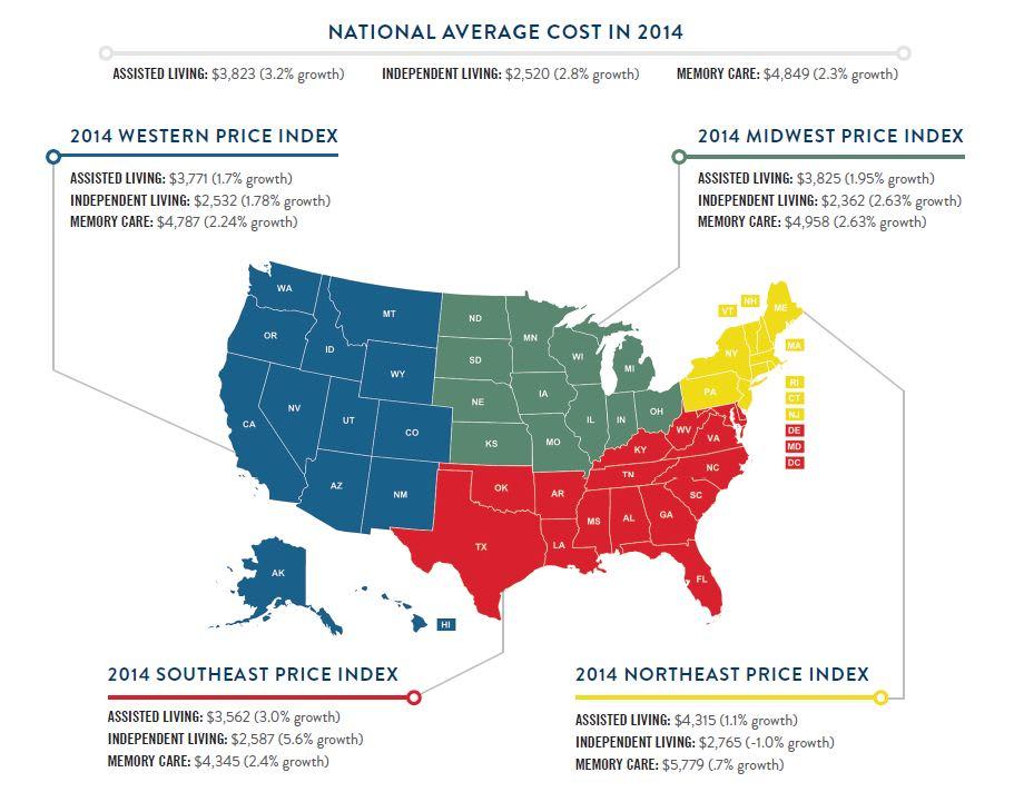 price index summary