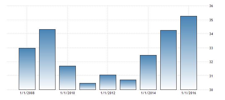 Thailand forex reserves