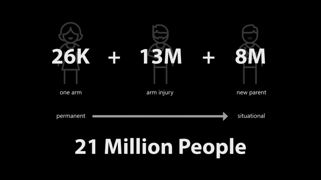 Adding up the number of people in the U.S. who deal with disabilities relating to arm usage gets your to 21 million pretty quickly.