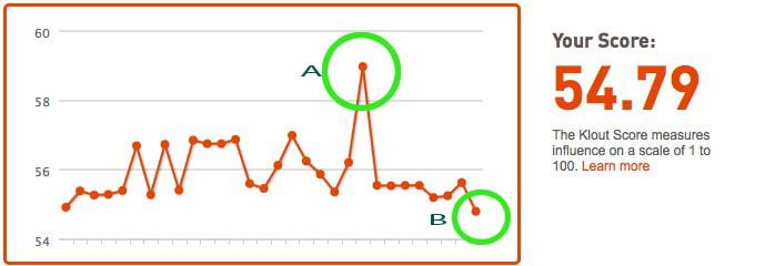 Klout.com score graph
