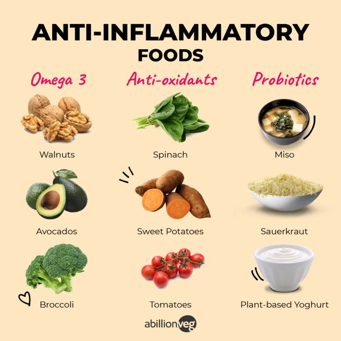 Some examples of anti-inflamatory food