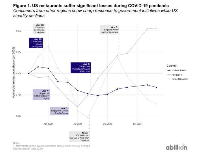 Data on the US vegan restaurants suffer significant loss through the pandemic
