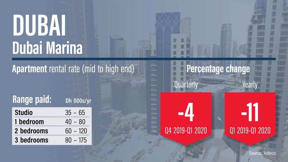 Where Dubai property rents have risen and fallen, Q1 2020