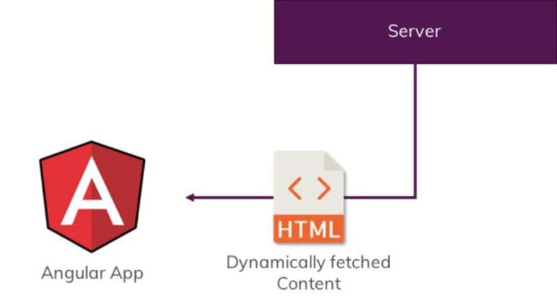 HTML content is fetched dynamically from a backend service.