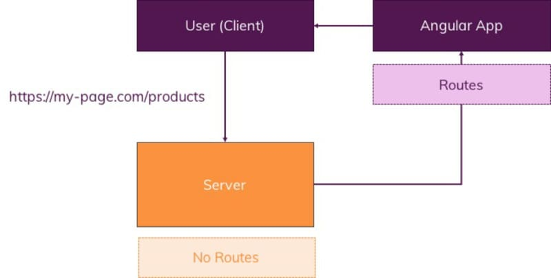 Angular stores the routes, not the server