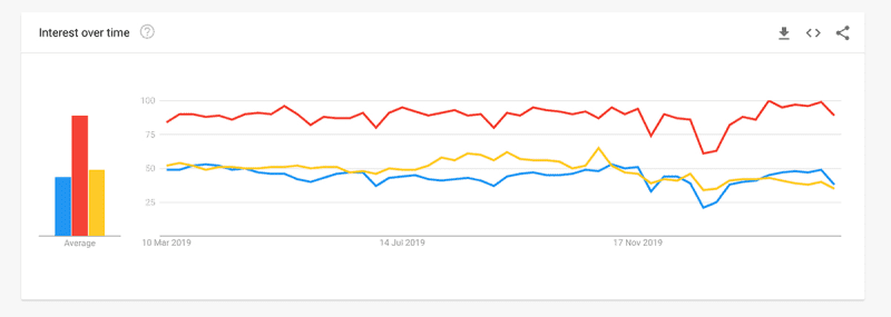 Angular and Vue are equally popular, React is more popular than the two.