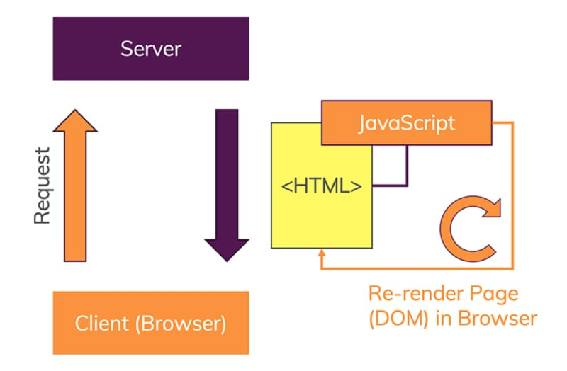 Single Page Applications use JavaScript in the browser to re-render the user interface on the client.