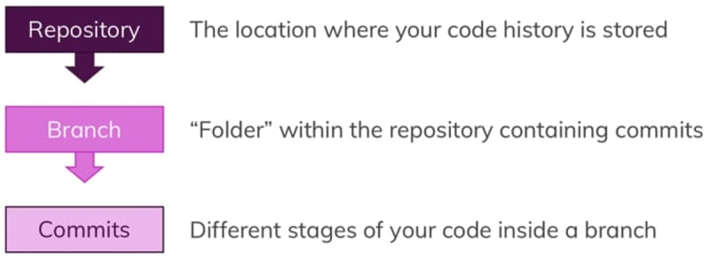Git Repositories, Branches and Commits explained