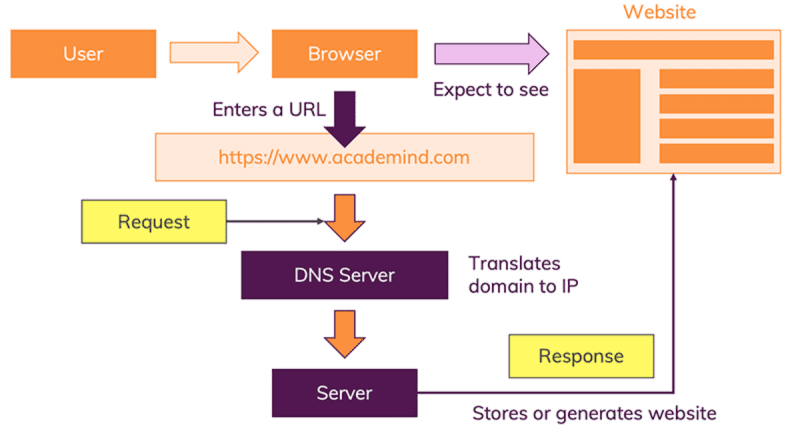 A server receives a request by the browser and responds with data - typically an HTML file which then can be parsed by the browser.