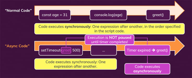 JavaScript is only able to execute one task at the same time. Yet it can work with timers etc. How?