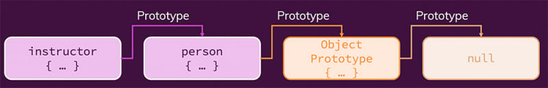 Every object has a prototype - all the way up to null, which is the prototype default objects have.
