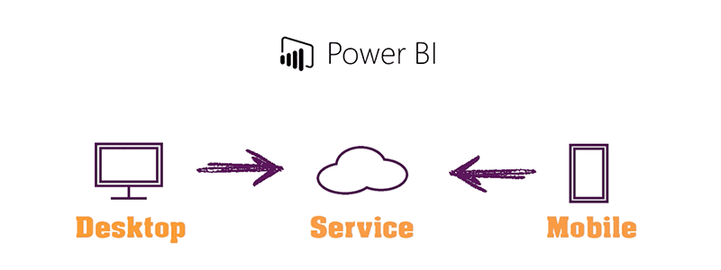 Power BI - The Concept
